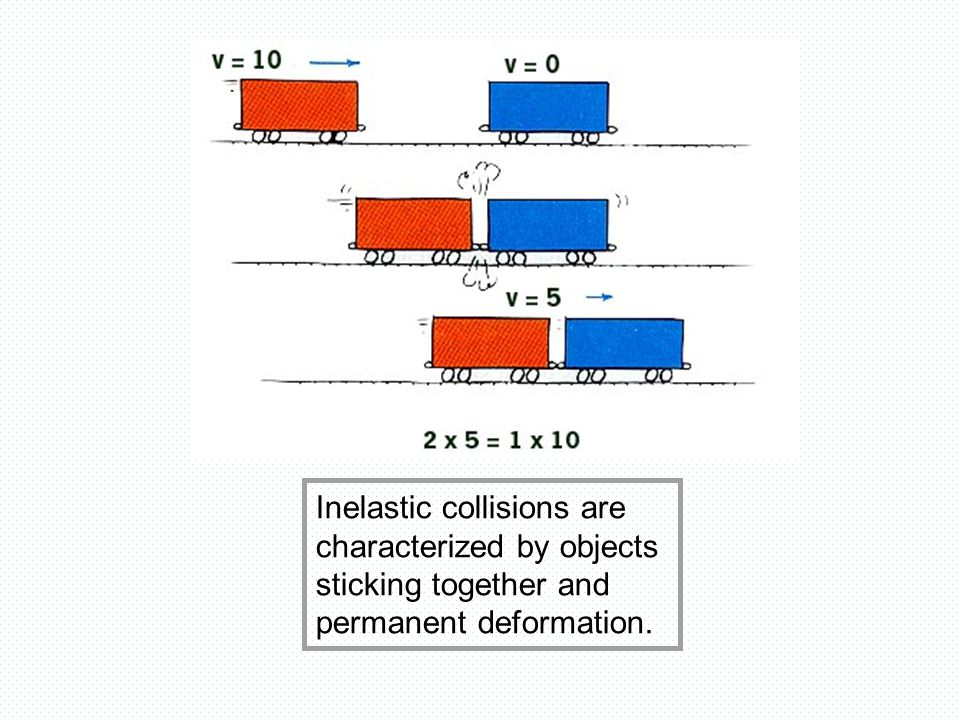 Inelastic collisions are characterized by objects sticking together and permanent deformation.