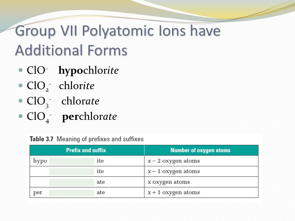 Group VII Polyatomic Ions have Additional Forms