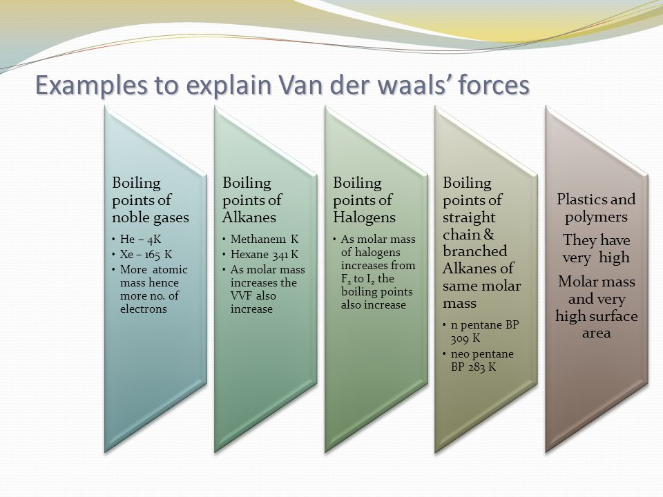 Examples to explain Van der waals' forces