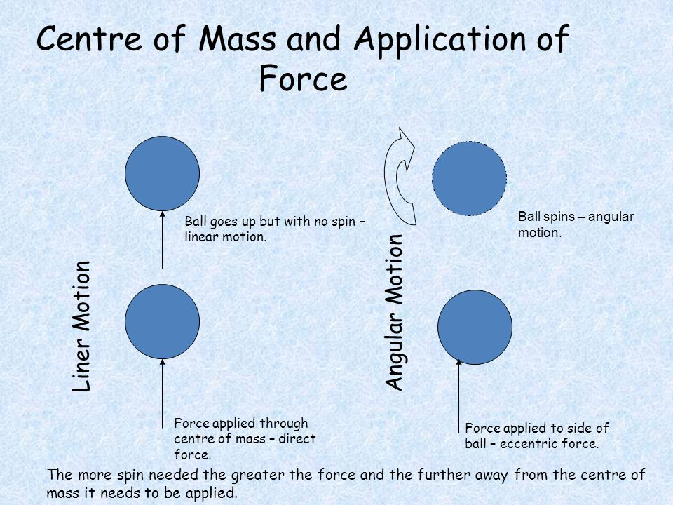 Centre of Mass and Application of Force