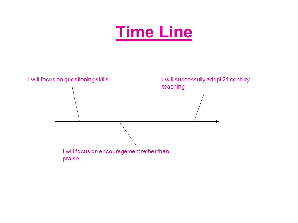 Time Line I will focus on questioning skills