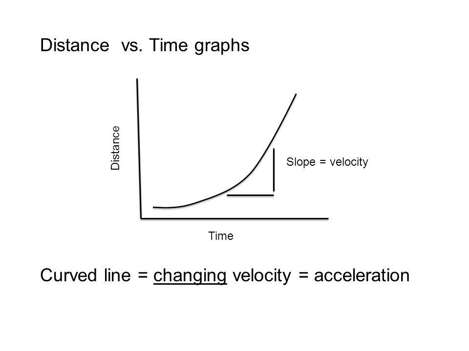 Distance vs. Time graphs