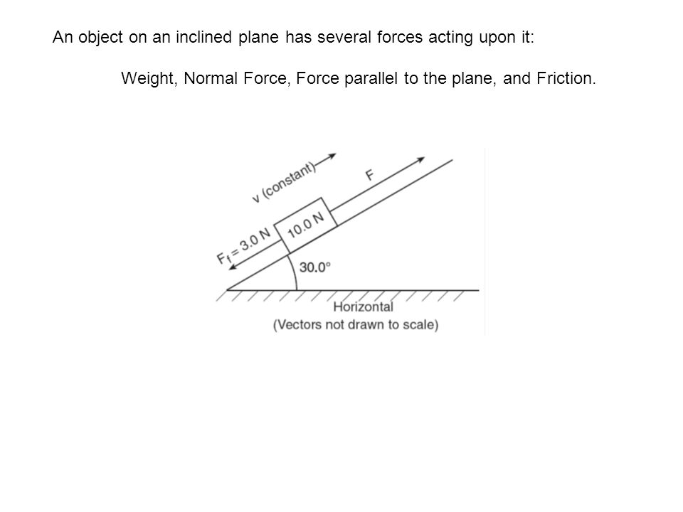 An object on an inclined plane has several forces acting upon it: