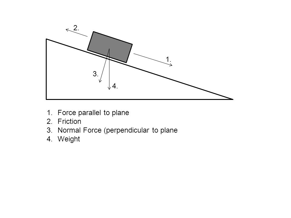 2. 1. 3. 4. Force parallel to plane Friction Normal Force (perpendicular to plane Weight