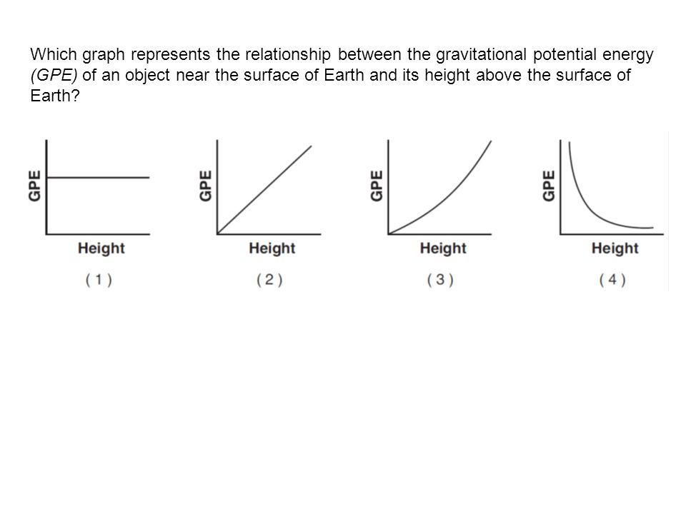 Which graph represents the relationship between the gravitational potential energy (GPE) of an object near the surface of Earth and its height above the surface of Earth