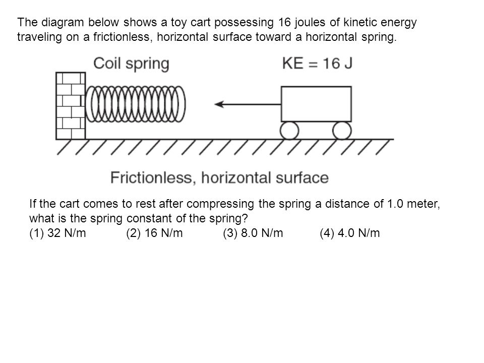 The diagram below shows a toy cart possessing 16 joules of kinetic energy traveling on a frictionless, horizontal surface toward a horizontal spring.