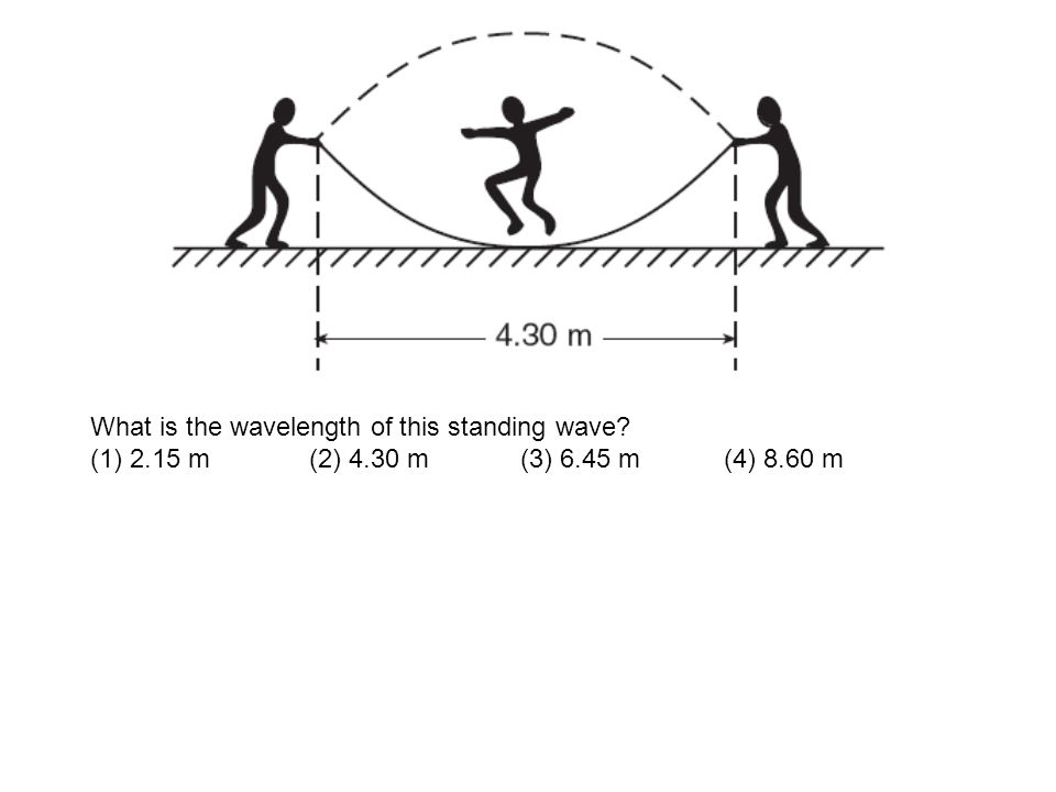 What is the wavelength of this standing wave