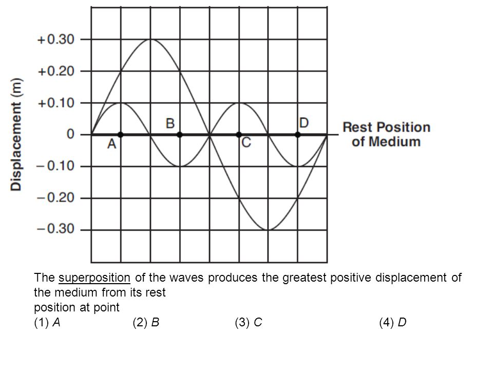 The superposition of the waves produces the greatest positive displacement of the medium from its rest