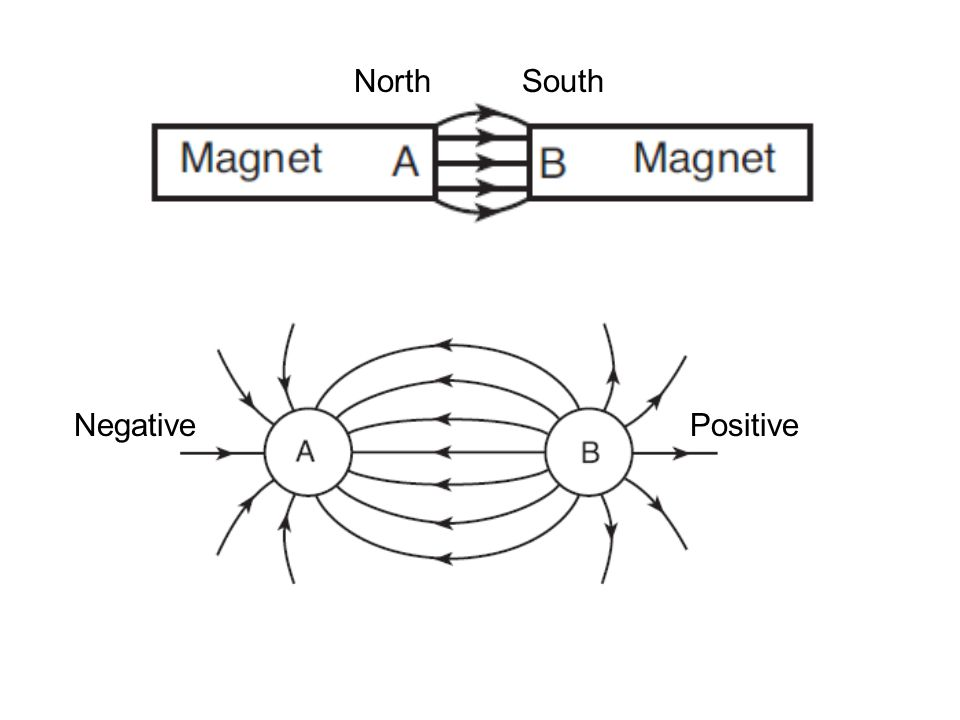North South Negative Positive