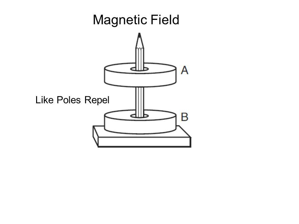 Magnetic Field Like Poles Repel