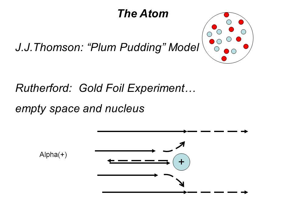 J.J.Thomson: Plum Pudding Model