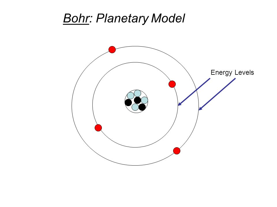 Bohr: Planetary Model Energy Levels