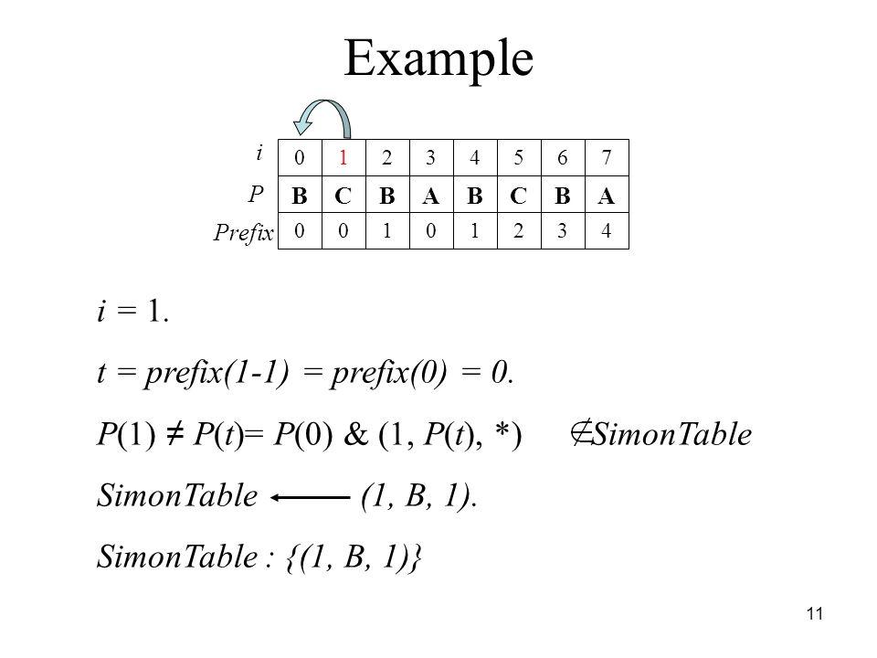 Example i = 1. t = prefix(1-1) = prefix(0) = 0.
