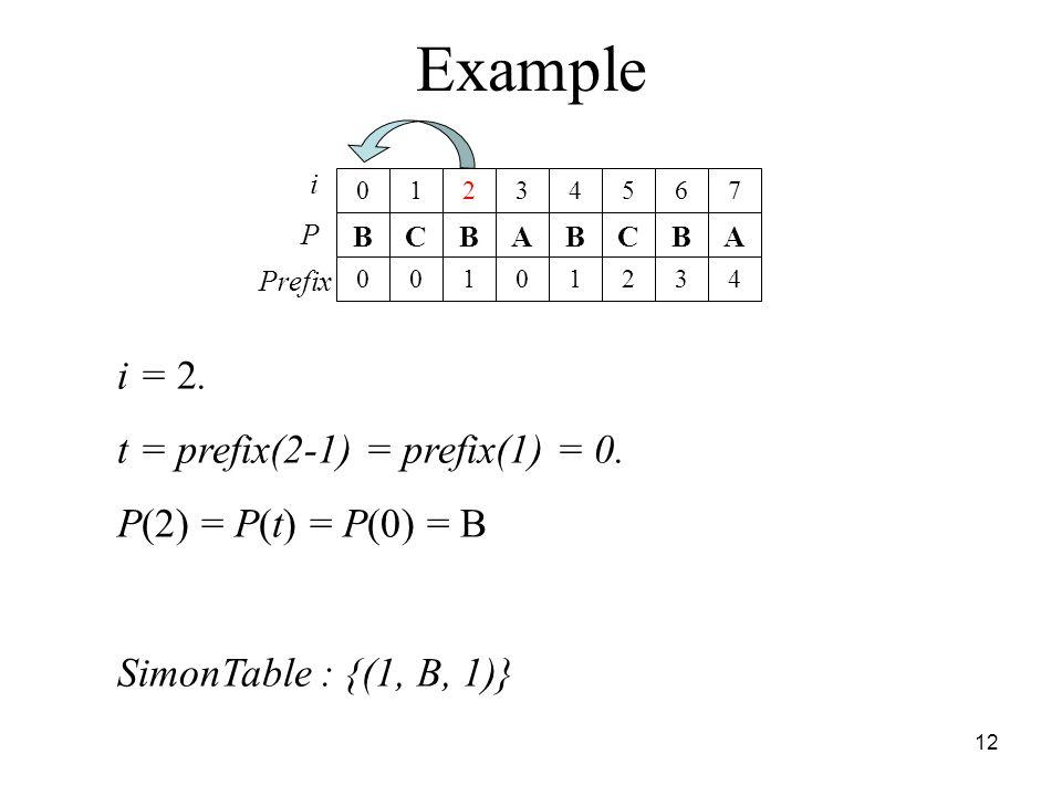 Example i = 2. t = prefix(2-1) = prefix(1) = 0. P(2) = P(t) = P(0) = B