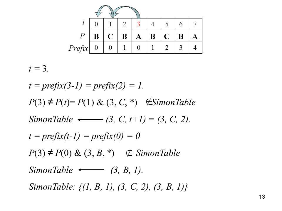 t = prefix(3-1) = prefix(2) = 1.