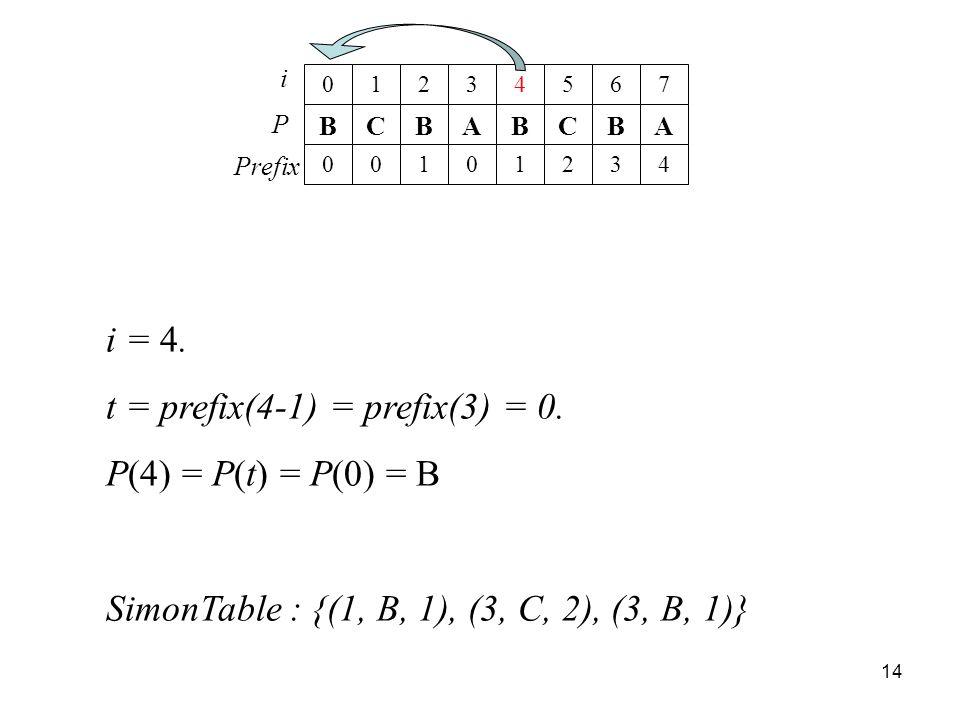 t = prefix(4-1) = prefix(3) = 0. P(4) = P(t) = P(0) = B