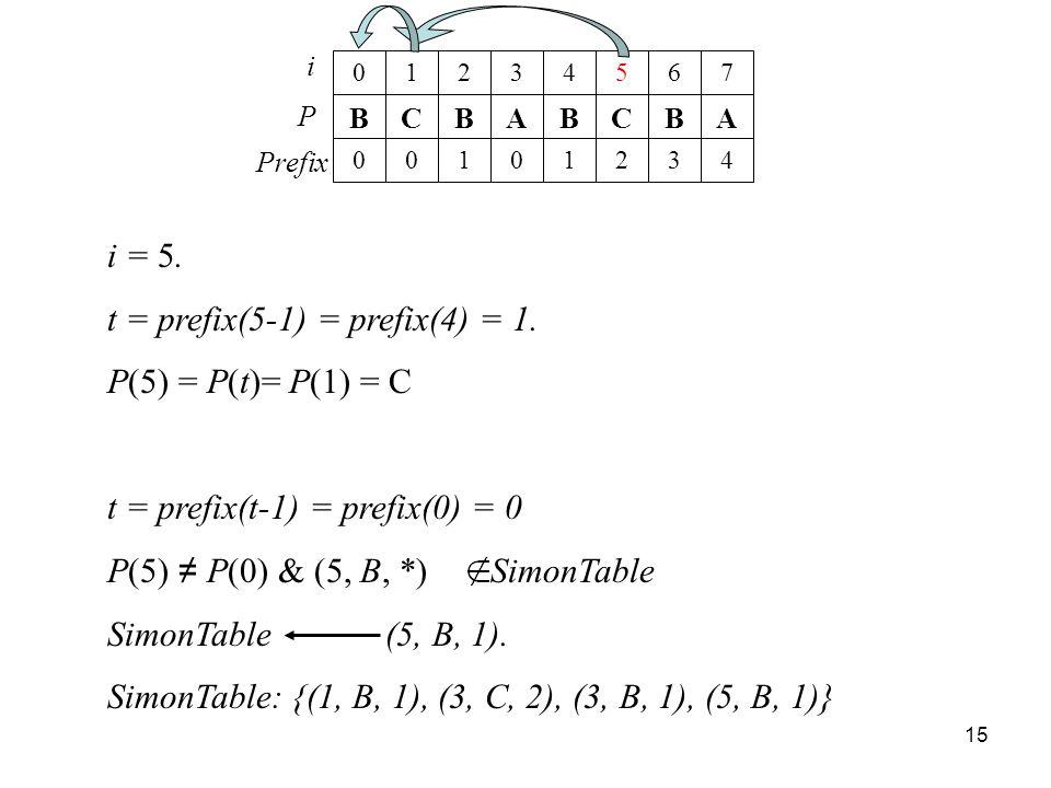 t = prefix(5-1) = prefix(4) = 1. P(5) = P(t)= P(1) = C