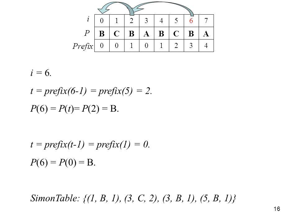 t = prefix(6-1) = prefix(5) = 2. P(6) = P(t)= P(2) = B.
