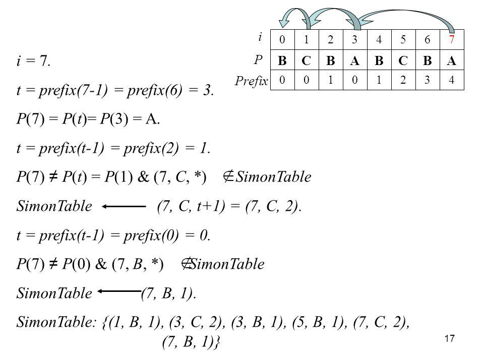 t = prefix(7-1) = prefix(6) = 3. P(7) = P(t)= P(3) = A.