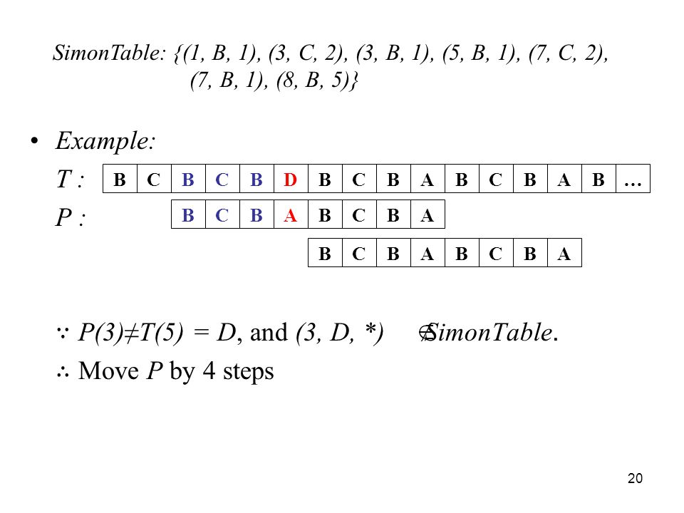∵ P(3)≠T(5) = D, and (3, D, *) SimonTable. ∴ Move P by 4 steps