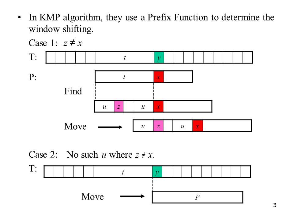 In KMP algorithm, they use a Prefix Function to determine the window shifting.