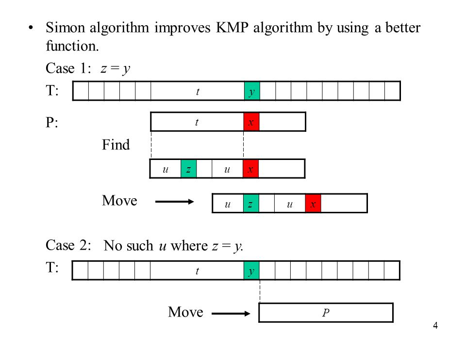 Simon algorithm improves KMP algorithm by using a better function.