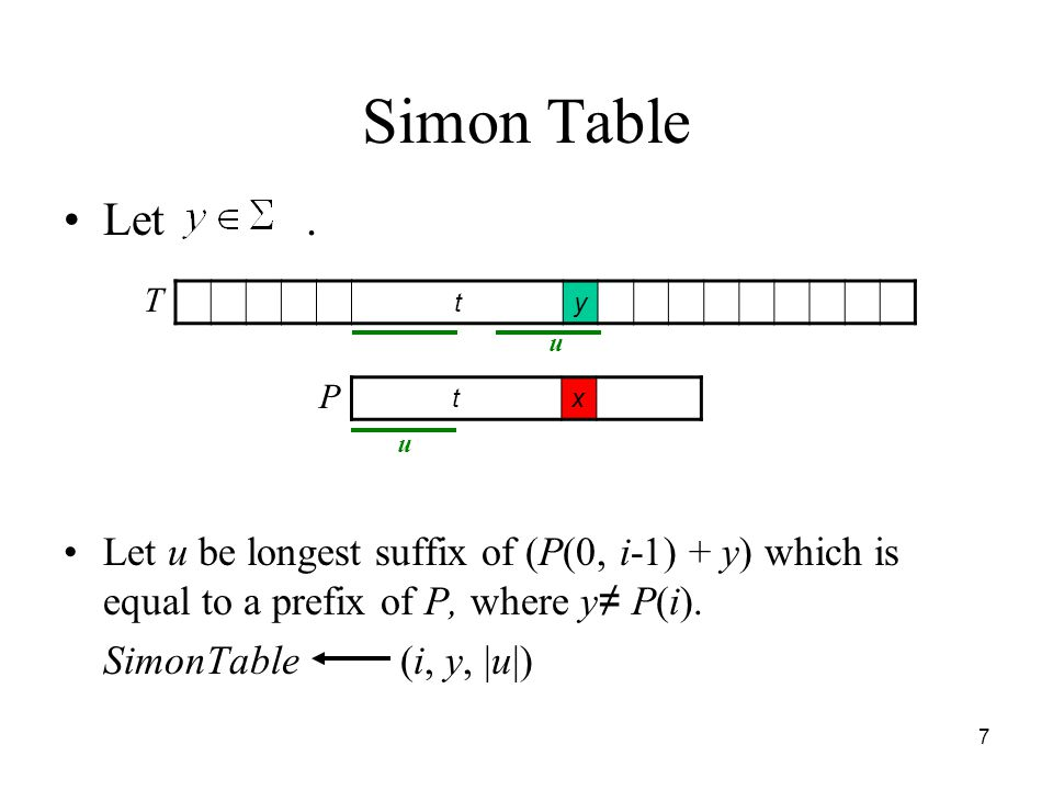 Simon Table Let . Let u be longest suffix of (P(0, i-1) + y) which is equal to a prefix of P, where y≠ P(i).
