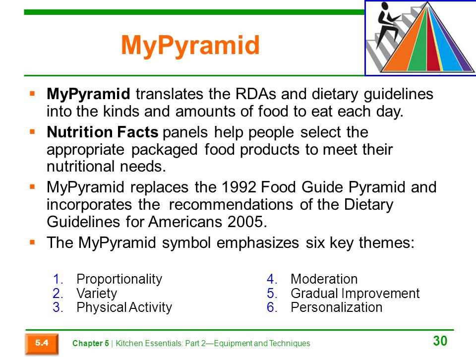 MyPyramid MyPyramid translates the RDAs and dietary guidelines into the kinds and amounts of food to eat each day.