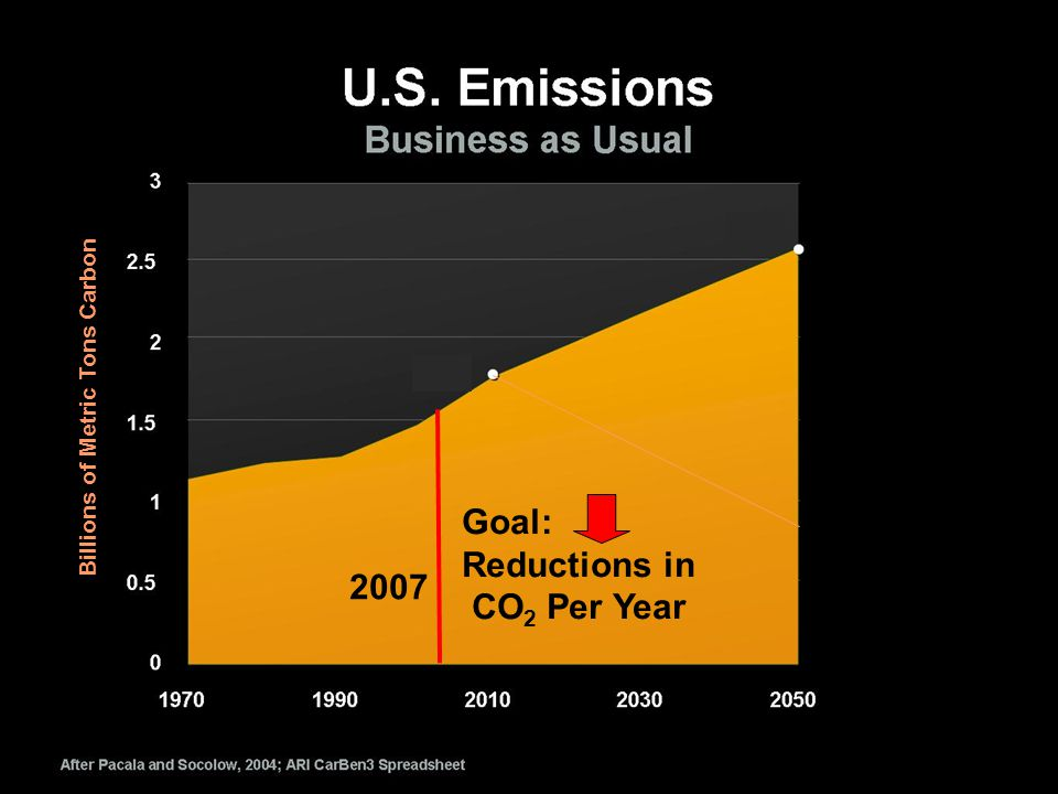 Billions of Metric Tons Carbon