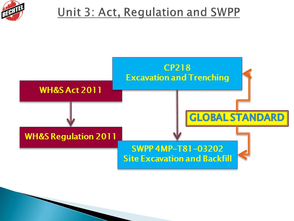 Unit 3: Act, Regulation and SWPP