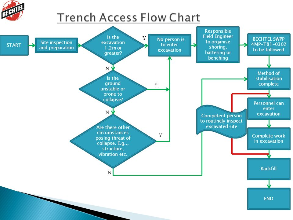 Trench Access Flow Chart