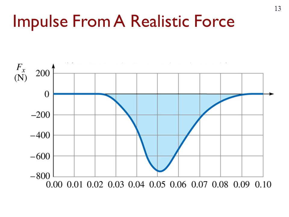 Impulse From A Realistic Force