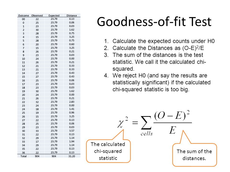 Goodness-of-fit Test Calculate the expected counts under H0