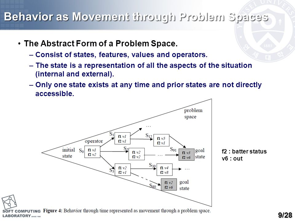 Behavior as Movement through Problem Spaces