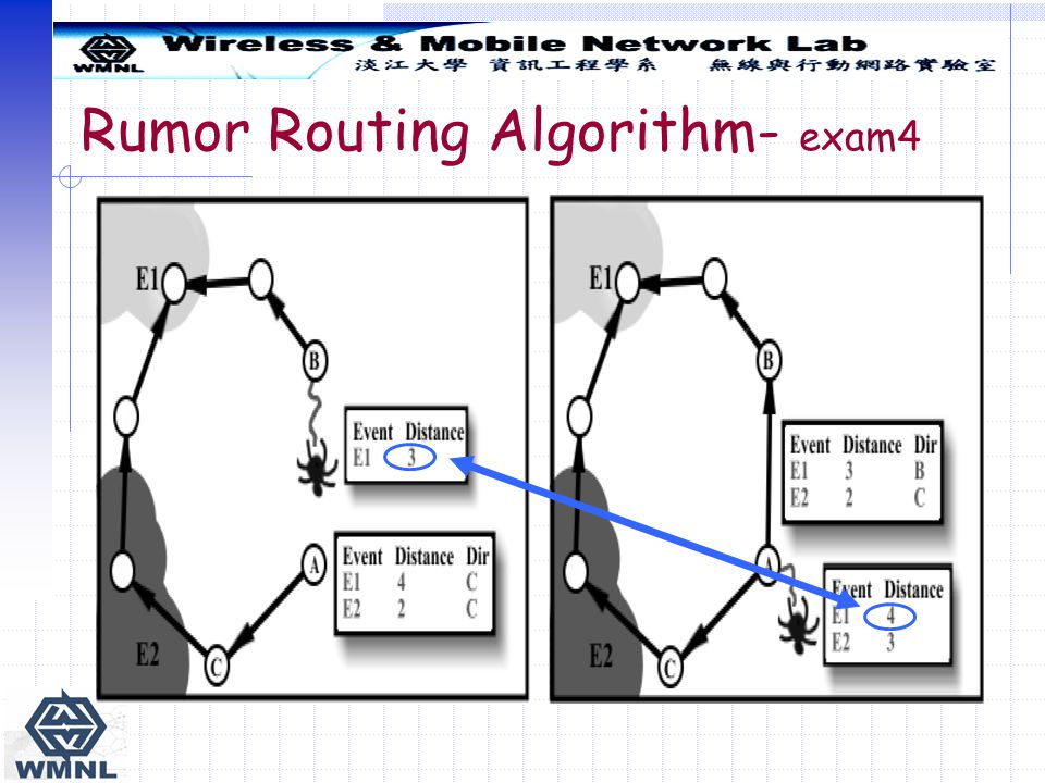 Rumor Routing Algorithm- exam4