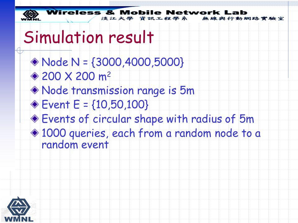 Simulation result Node N = {3000,4000,5000} 200 X 200 m2