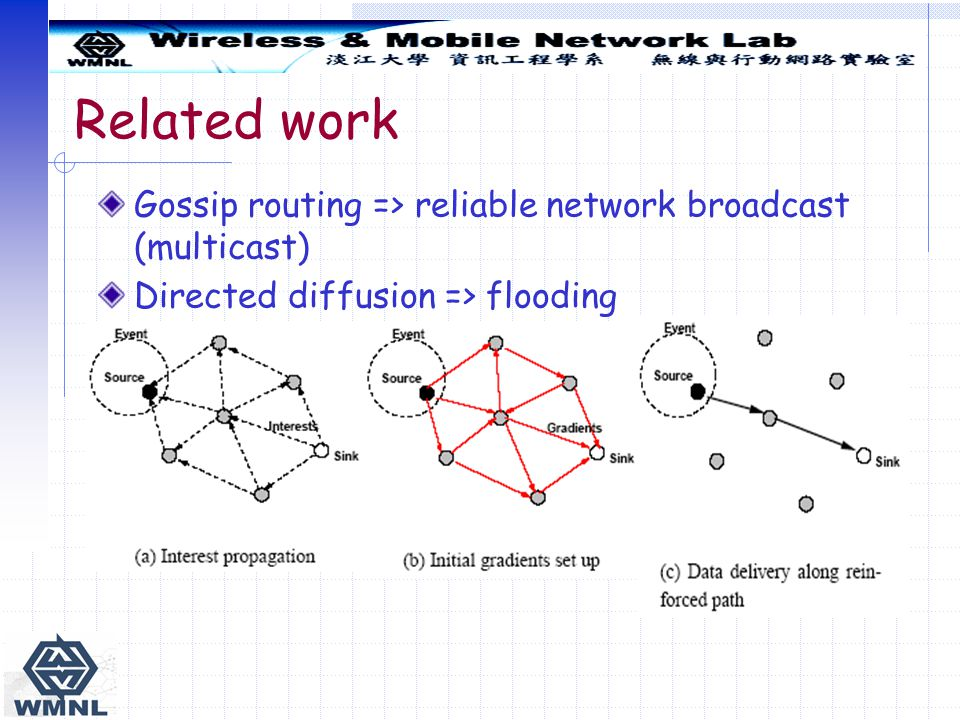 Related work Gossip routing => reliable network broadcast (multicast) Directed diffusion => flooding.