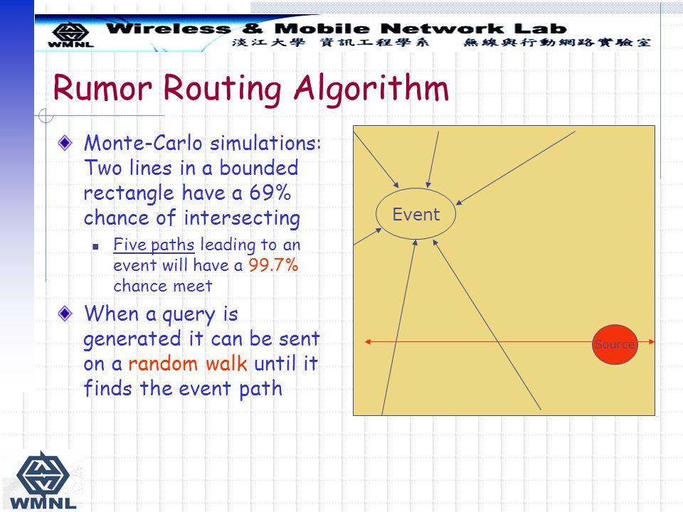 Rumor Routing Algorithm