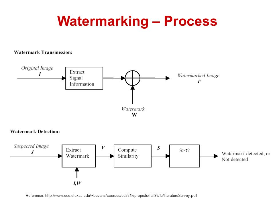 Watermarking – Process