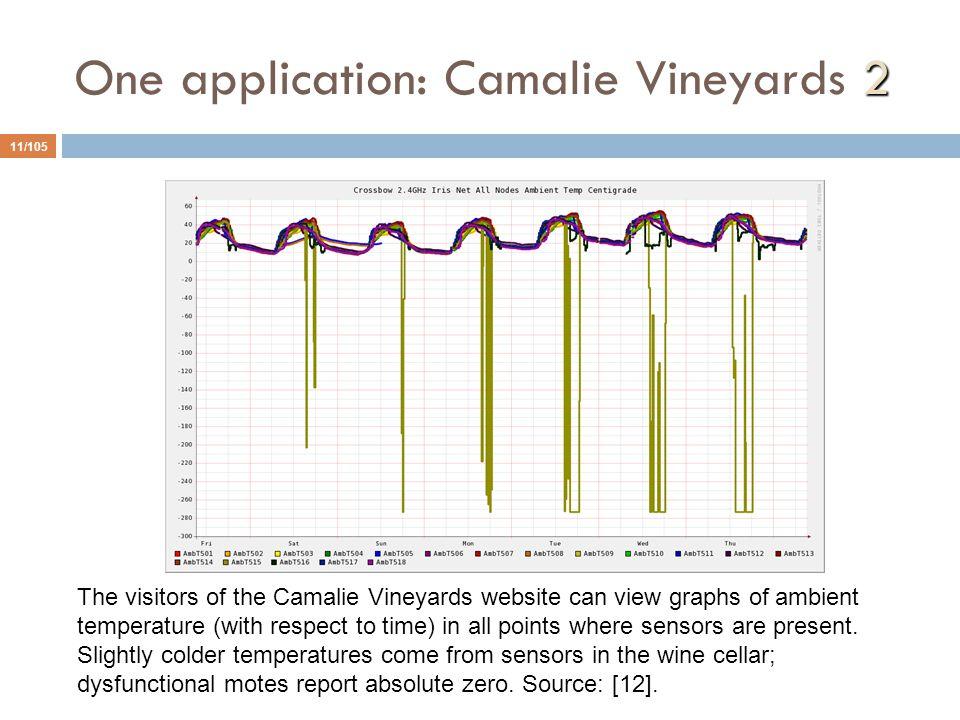 One application: Camalie Vineyards 2