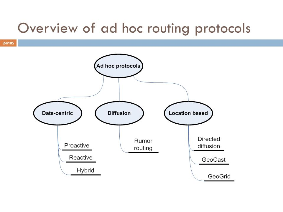 Overview of ad hoc routing protocols