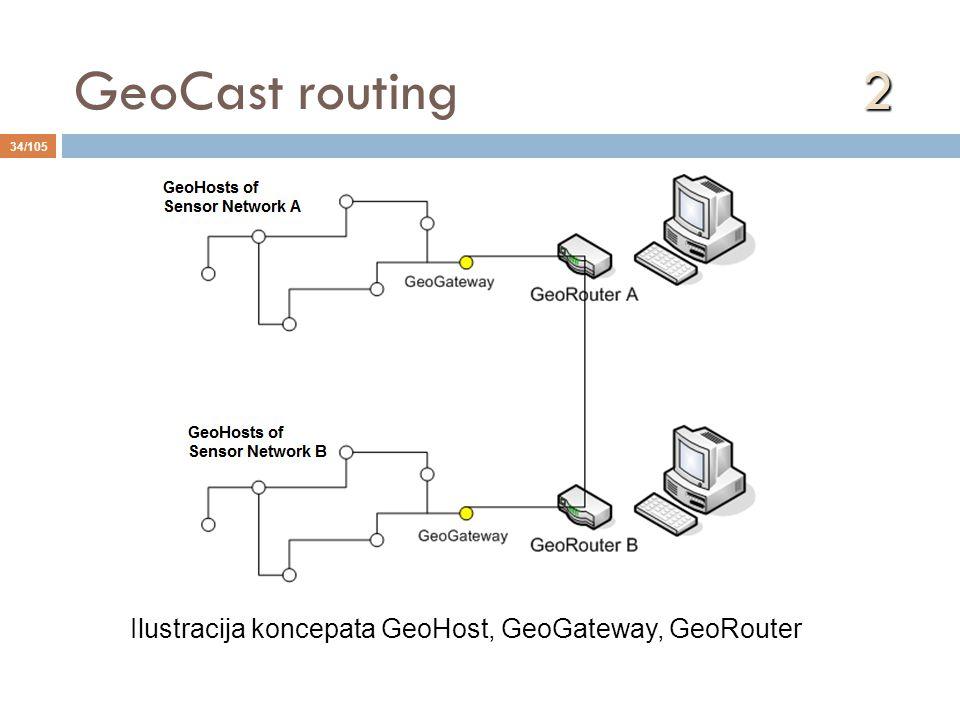 GeoCast routing 2 Ilustracija koncepata GeoHost, GeoGateway, GeoRouter