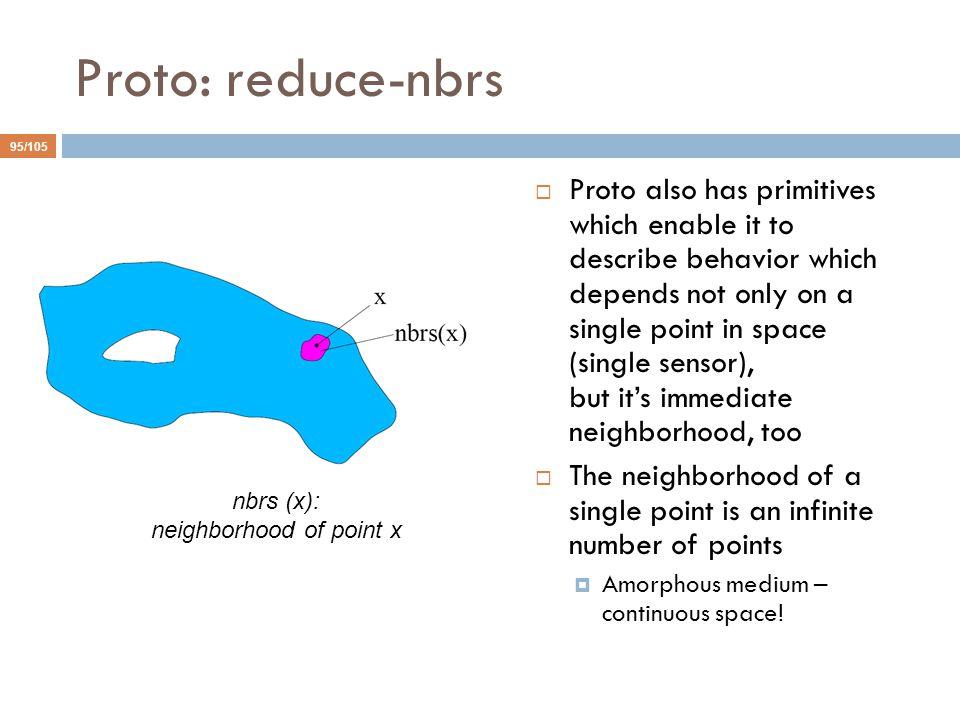 nbrs (x): neighborhood of point x
