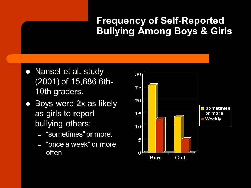 Frequency of Self-Reported Bullying Among Boys & Girls