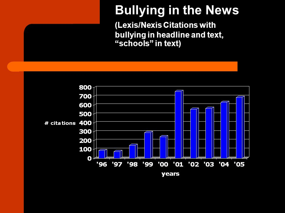 Bullying in the News. (Lexis/Nexis Citations with