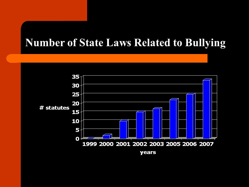 Number of State Laws Related to Bullying