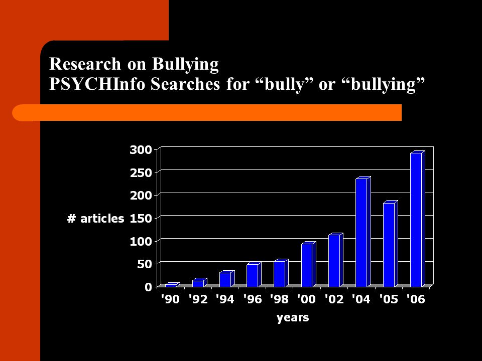 Research on Bullying PSYCHInfo Searches for bully or bullying