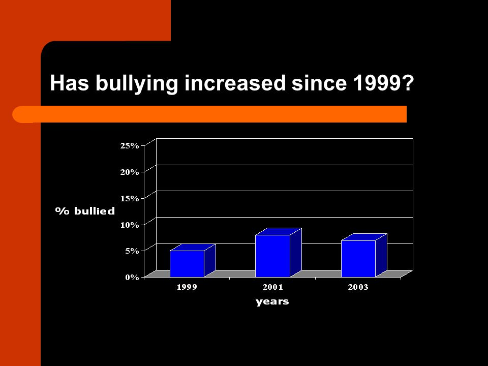 Has bullying increased since 1999