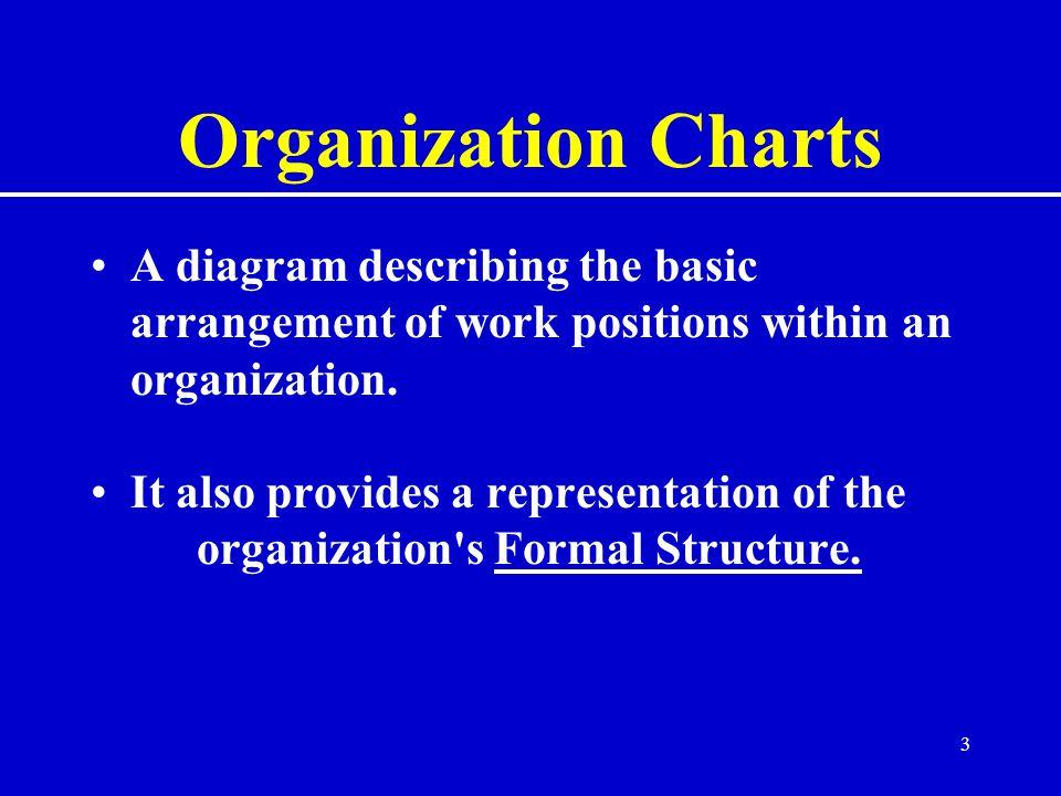 Organization Charts A diagram describing the basic arrangement of work positions within an organization.