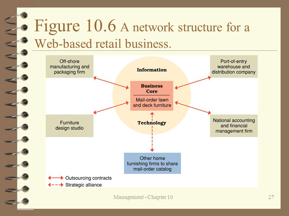 Figure 10.6 A network structure for a Web-based retail business.
